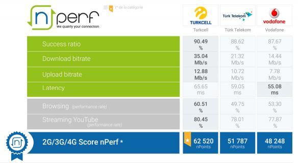 Türkiye'nin en hızlı mobil internet sağlayıcısı nPerf tarafından 2019 yılında yapılan testler sonucunda Turkcell olarak açıklandı.