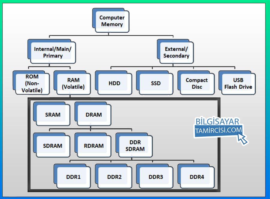 Ram Çeşitleri Nelerdir ? Kaç çeşit ram vardır ? Bunlar nelerdir ? Ram çeşitlerini gösteren grafik, Ram çeşitlerini bu grafikte görebilirsiniz.