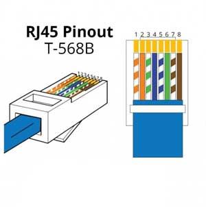 RJ45 Soket Kablo Sıralaması, Soketimizin tırnağını alt tarafa çevirerek soldan sağa doğru sıralama yapıyoruz.